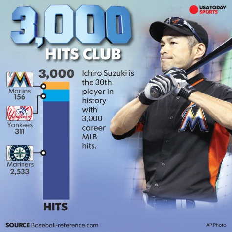 ichiro-suzuki-3000-hits